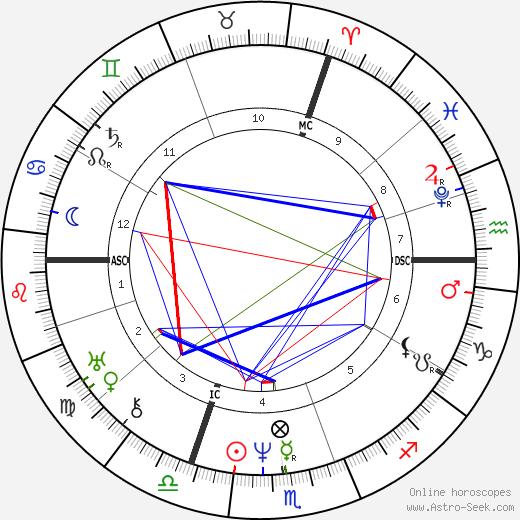 Achille Michallon день рождения гороскоп, Achille Michallon Натальная карта онлайн