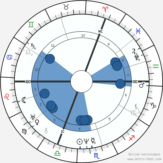 August von Platen wikipedia, horoscope, astrology, instagram