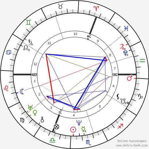 August von Platen astro natal birth chart, August von Platen horoscope, astrology