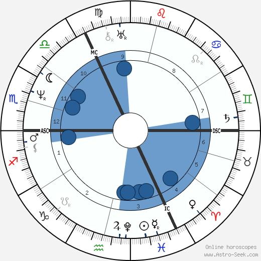 James Robinson Planché wikipedia, horoscope, astrology, instagram