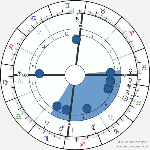 William Nanson Lettsom wikipedia, horoscope, astrology, instagram