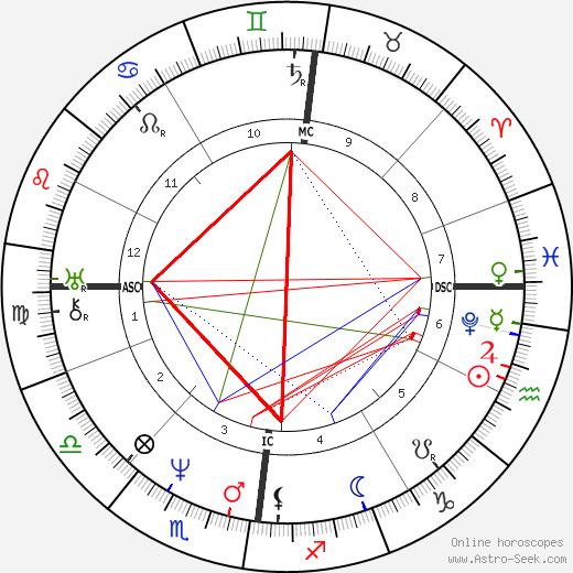 William Nanson Lettsom birth chart, William Nanson Lettsom astro natal horoscope, astrology