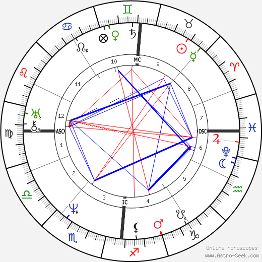 Junius Brutus Booth tema natale, oroscopo, Junius Brutus Booth oroscopi gratuiti, astrologia