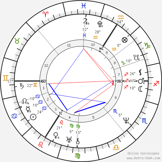 Camille Corot birth chart, biography, wikipedia 2019, 2020