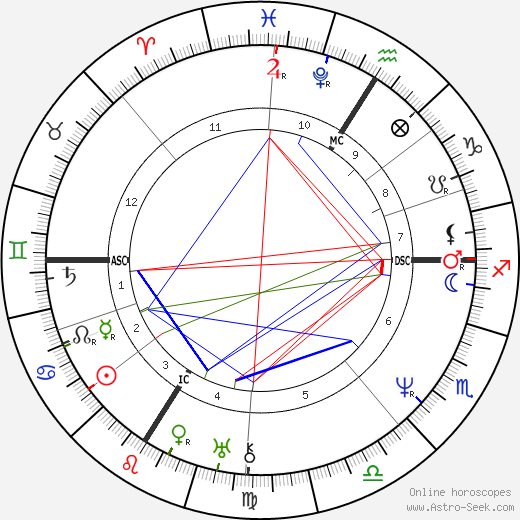 Camille Corot astro natal birth chart, Camille Corot horoscope, astrology
