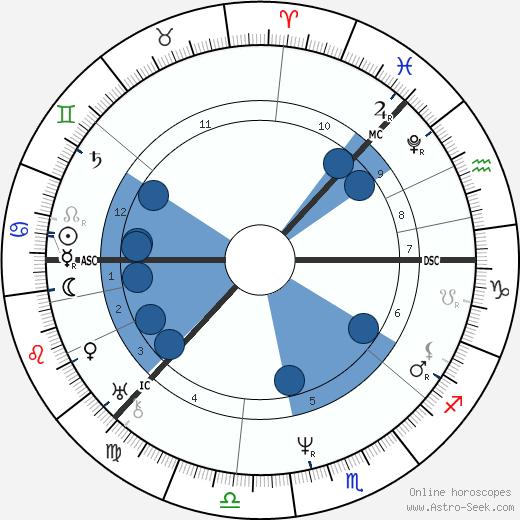 Czar of Russia Nicholas I wikipedia, horoscope, astrology, instagram