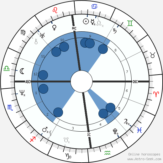 Ernst von Schiller wikipedia, horoscope, astrology, instagram