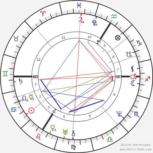Jean-Baptiste Corot tema natale, oroscopo, Jean-Baptiste Corot oroscopi gratuiti, astrologia