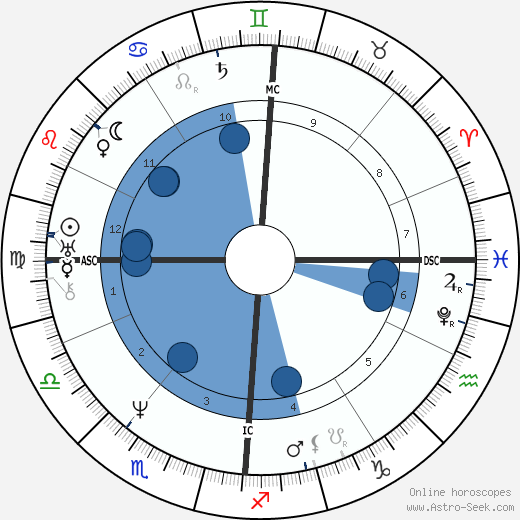 Émile Debraux wikipedia, horoscope, astrology, instagram