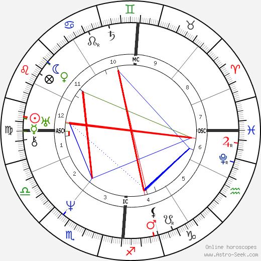 Émile Debraux tema natale, oroscopo, Émile Debraux oroscopi gratuiti, astrologia