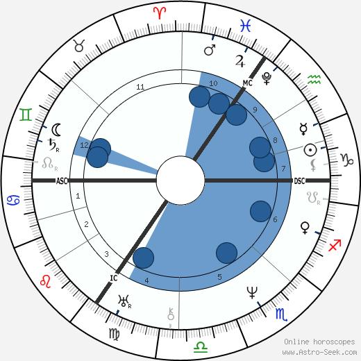 Annette von Droste-Hülshoff wikipedia, horoscope, astrology, instagram