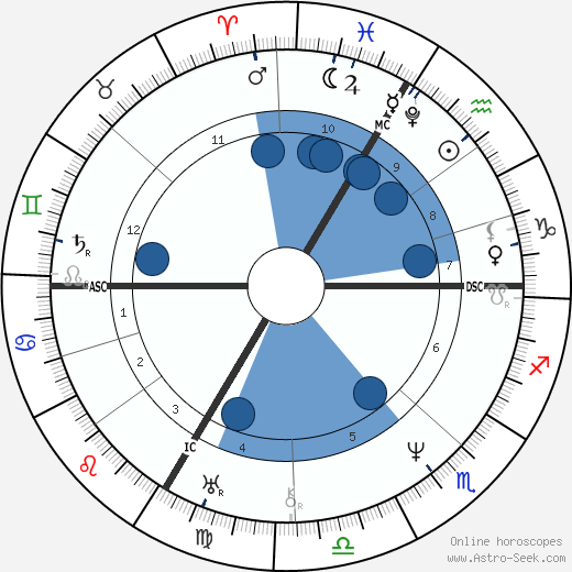 Franz Schubert wikipedia, horoscope, astrology, instagram