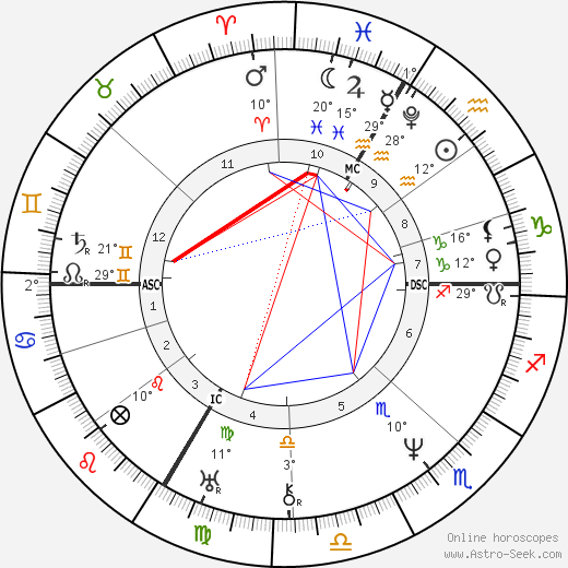 Franz Schubert birth chart, biography, wikipedia 2019, 2020