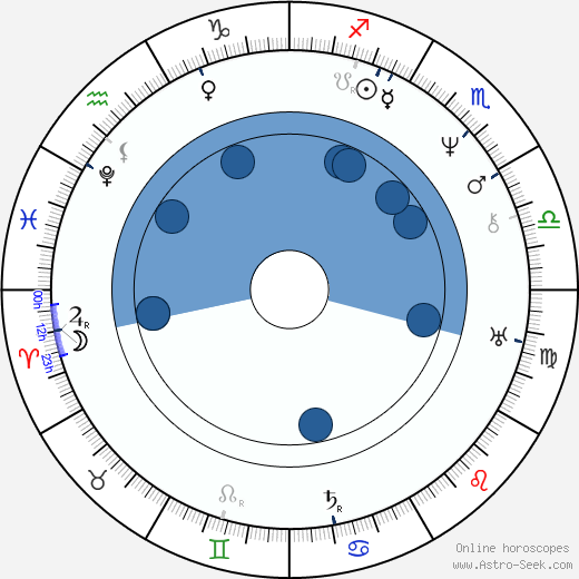 Gaetano Donizetti wikipedia, horoscope, astrology, instagram