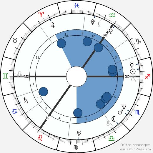 Heinrich Heine wikipedia, horoscope, astrology, instagram