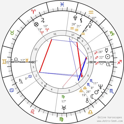Heinrich Heine birth chart, biography, wikipedia 2019, 2020