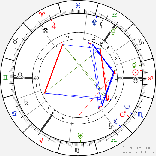 Heinrich Heine astro natal birth chart, Heinrich Heine horoscope, astrology