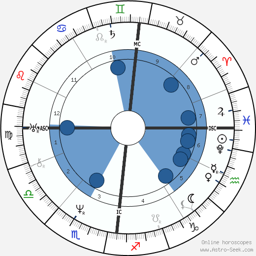 Heinrich Steinway wikipedia, horoscope, astrology, instagram