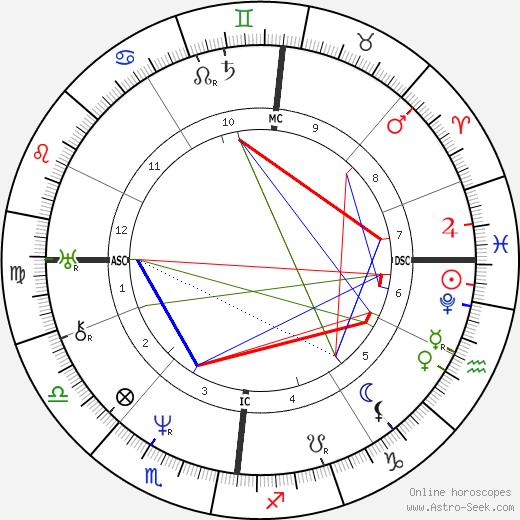 Heinrich Steinway tema natale, oroscopo, Heinrich Steinway oroscopi gratuiti, astrologia