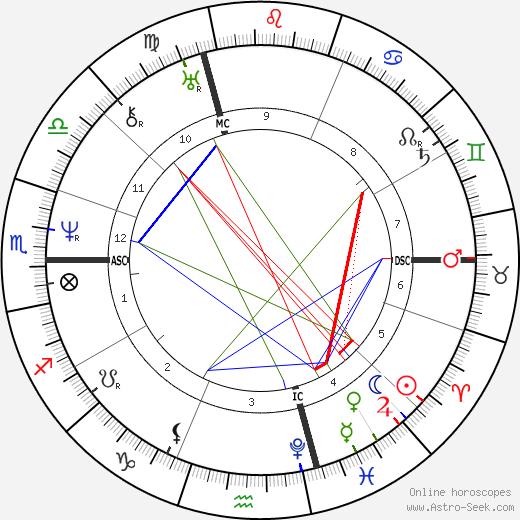 Alfred de Vigny astro natal birth chart, Alfred de Vigny horoscope, astrology