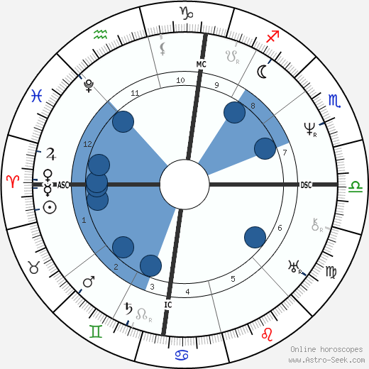 Adolphe Thiers wikipedia, horoscope, astrology, instagram