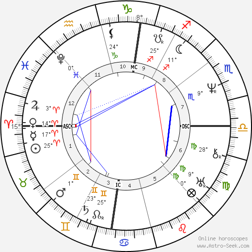 Adolphe Thiers birth chart, biography, wikipedia 2018, 2019