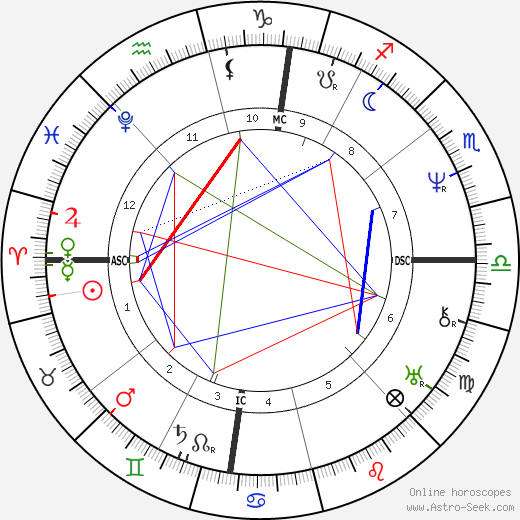 Adolphe Thiers astro natal birth chart, Adolphe Thiers horoscope, astrology
