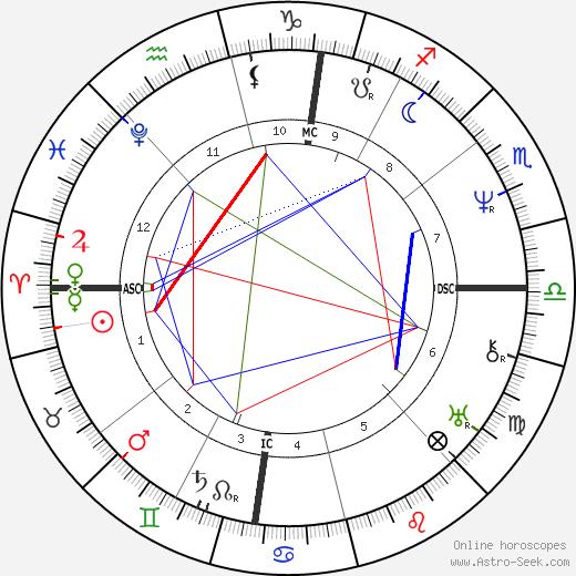 Адольф Тьер Adolphe Thiers день рождения гороскоп, Adolphe Thiers Натальная карта онлайн