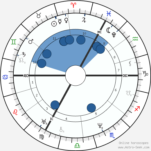 Jean Louis Marie Poiseuille horoscope, astrology, sign, zodiac, date of birth, instagram