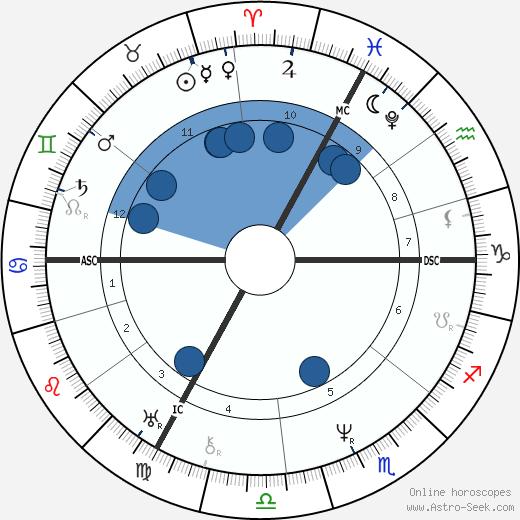 Jean Louis Marie Poiseuille wikipedia, horoscope, astrology, instagram