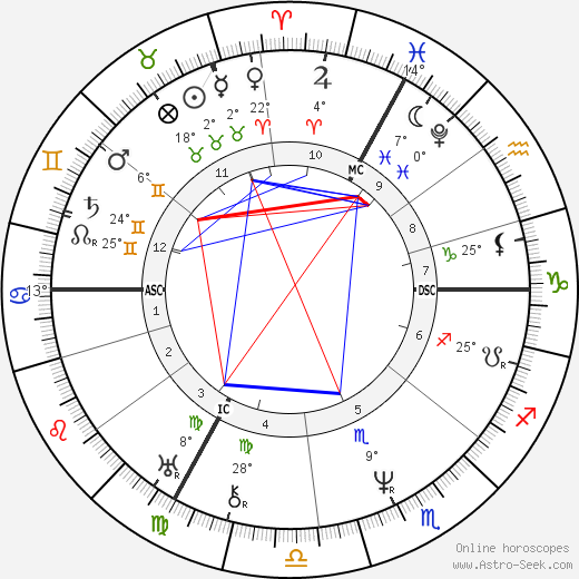 Jean Louis Marie Poiseuille birth chart, biography, wikipedia 2019, 2020