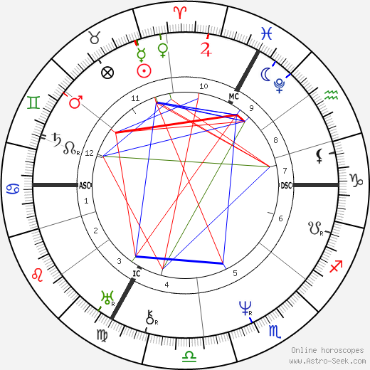 Jean Louis Marie Poiseuille astro natal birth chart, Jean Louis Marie Poiseuille horoscope, astrology