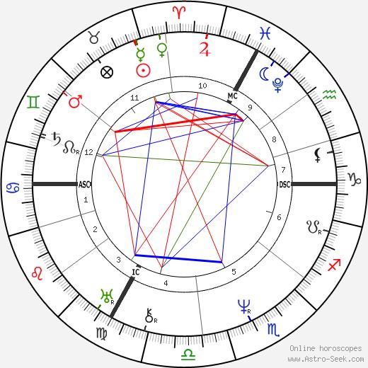 Jean Louis Marie Poiseuille tema natale, oroscopo, Jean Louis Marie Poiseuille oroscopi gratuiti, astrologia