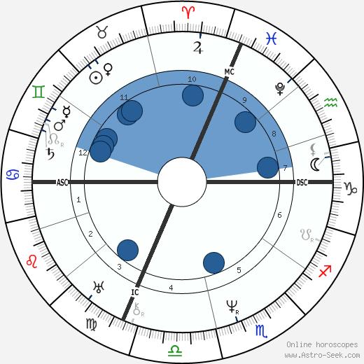 Pierre Lafont wikipedia, horoscope, astrology, instagram
