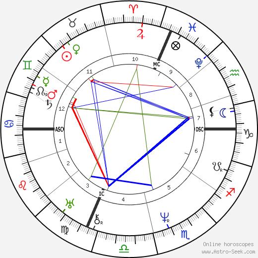Pierre Lafont день рождения гороскоп, Pierre Lafont Натальная карта онлайн