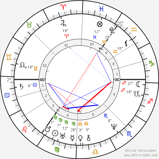 Mary Shelley birth chart, biography, wikipedia 2019, 2020
