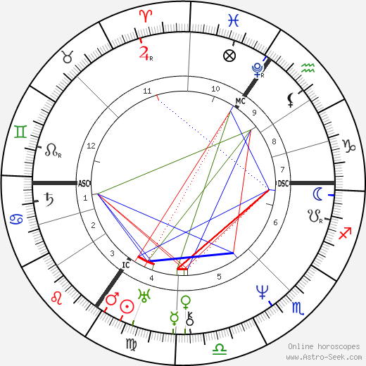 Mary Shelley birth chart, Mary Shelley astro natal horoscope, astrology