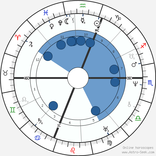 Auguste Comte wikipedia, horoscope, astrology, instagram