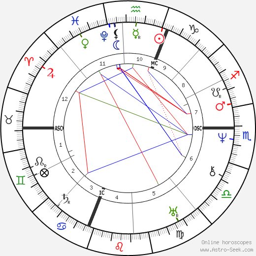 Auguste Comte astro natal birth chart, Auguste Comte horoscope, astrology