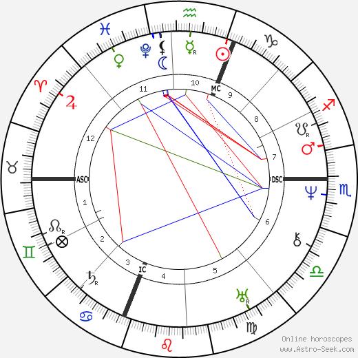 Огюст Конт Auguste Comte день рождения гороскоп, Auguste Comte Натальная карта онлайн