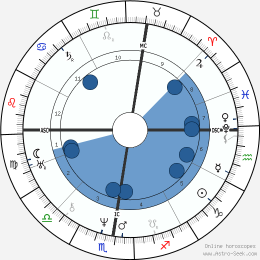 Marie Dorval horoscope, astrology, sign, zodiac, date of birth, instagram