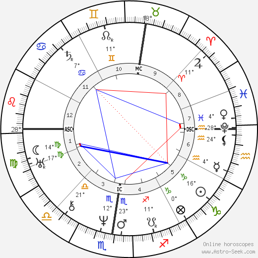 Marie Dorval birth chart, biography, wikipedia 2019, 2020