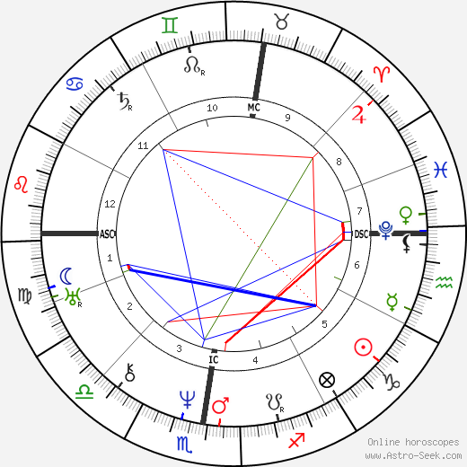Marie Dorval birth chart, Marie Dorval astro natal horoscope, astrology