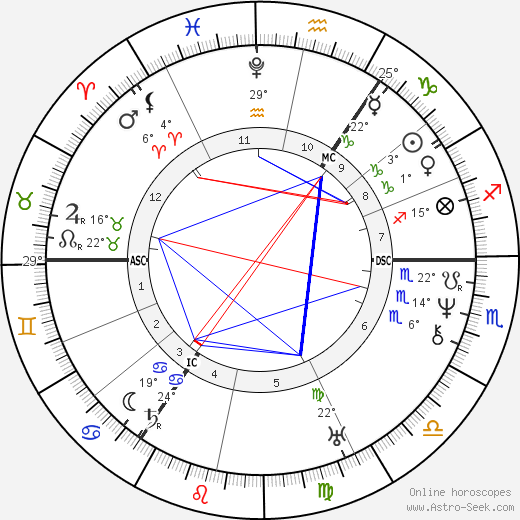 Adam Mickiewicz birth chart, biography, wikipedia 2019, 2020
