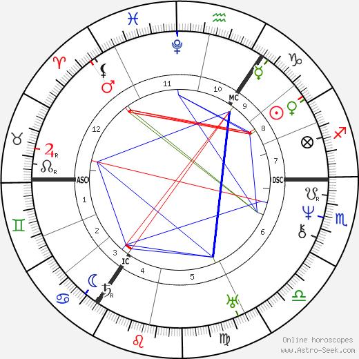 Adam Mickiewicz astro natal birth chart, Adam Mickiewicz horoscope, astrology