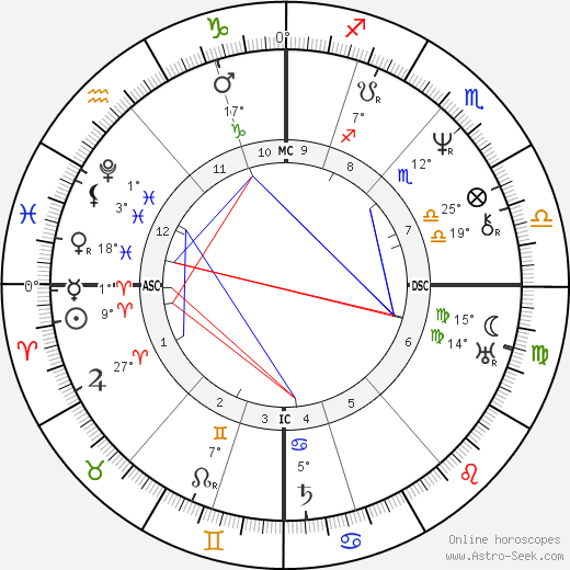 Luise Hensel birth chart, biography, wikipedia 2020, 2021