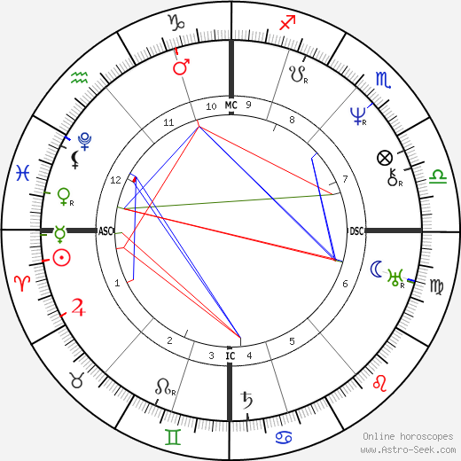 Luise Hensel birth chart, Luise Hensel astro natal horoscope, astrology