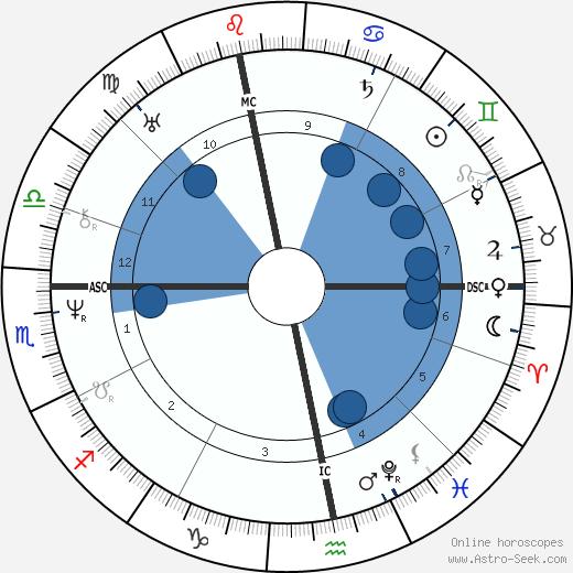 Eugen Verboeckhoven wikipedia, horoscope, astrology, instagram