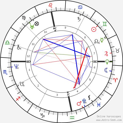 Eugen Verboeckhoven birth chart, Eugen Verboeckhoven astro natal horoscope, astrology