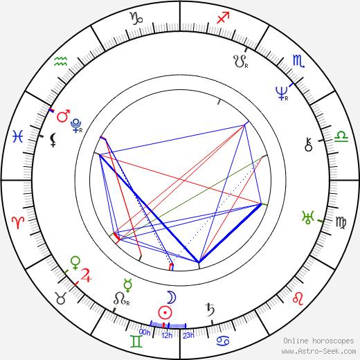 František Palacký birth chart, František Palacký astro natal horoscope, astrology